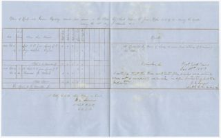 RETURN OF CAMP AND GARRISON EQUIPAGE RECEIVED AND ISSUED IN THE FIELD BY LIEUT. WILLIAM E....