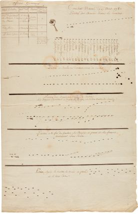 [TWO MANUSCRIPT CHARTS DEPICTING THE STAGES OF ANGLO-FRENCH NAVAL ENGAGEMENTS AROUND MARTINIQUE...